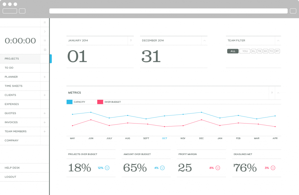 The user dashboard logged into project management app Thrive Solo. There's a time tracker, graph of project metrics and menu of links like projects, to do, planner, time sheets, clients, expenses, quotes, invoices, team members and company.